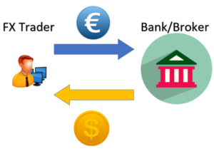 Foreign Exchange Interbank Market